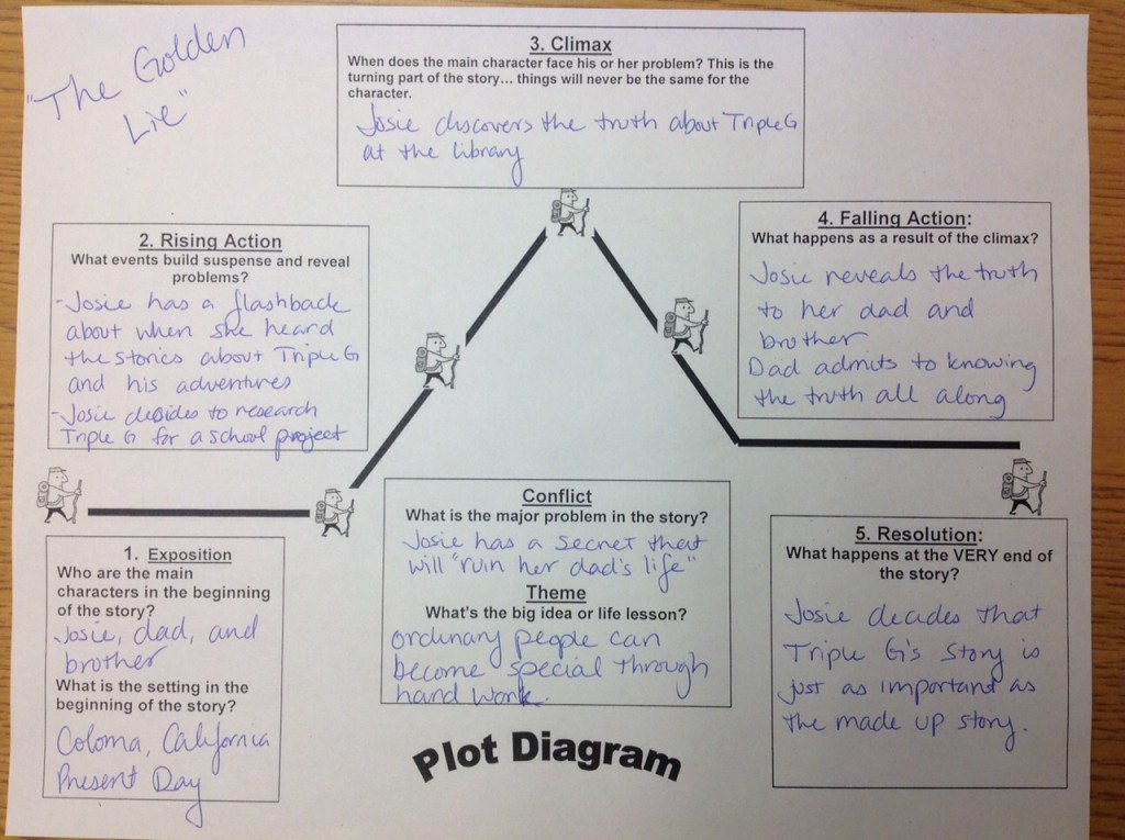 8th grade language arts blackhawk middle school mr hoering the golden lie plot diagram ccuart Images